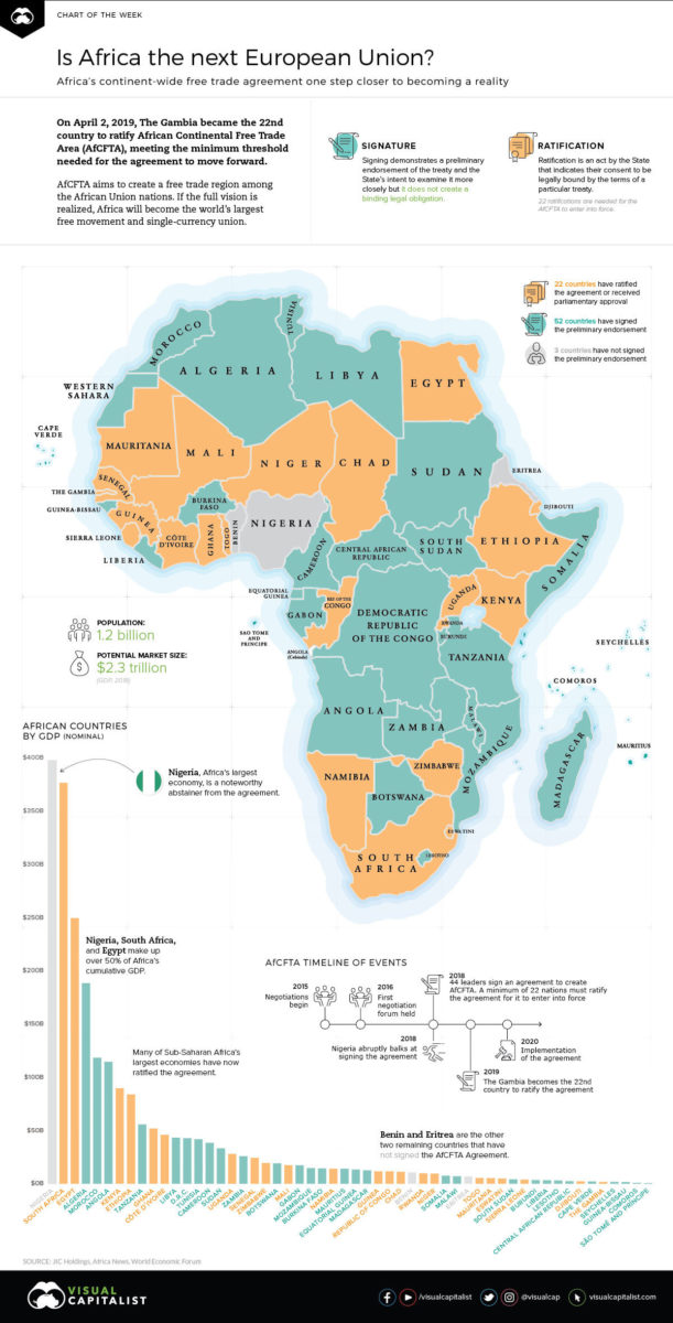Africa Continental Free Trade Area, AfCFTA, African Union, AU, Africa Wealth, Africa Trade, African Free Trade, KOLUMN Magazine, KOLUMN, KINDR'D Magazine, KINDR'D, Willoughby Avenue, WRIIT, Wriit,
