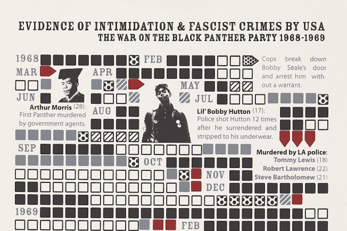 Evidence of Intimidation & Fascist Crimes by USA: The War on the Black Panther Party, Black Panther Party, BPP, African American History, Black History, KOLUMN Magazine, KOLUMN, KINDR'D Magazine, KINDR'D, Willoughby Avenue, WRIIT, TRYB,